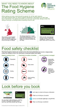 Download the Food Hygeine Rating infographic